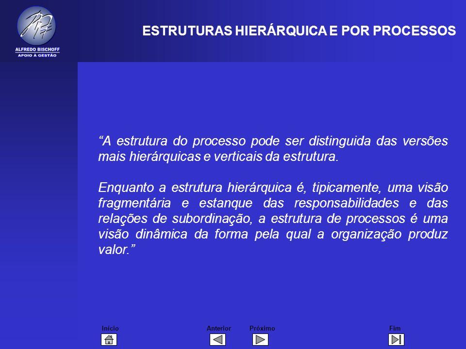 InícioFimAnteriorPróximo A estrutura do processo pode ser distinguida das versões mais hierárquicas e verticais da estrutura.
