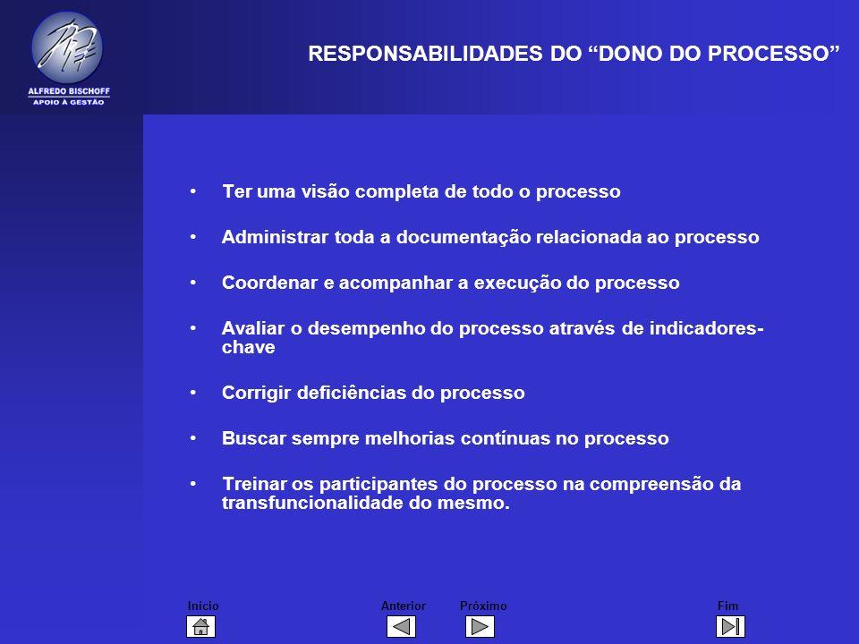 InícioFimAnteriorPróximo RESPONSABILIDADES DO DONO DO PROCESSO Ter uma visão completa de todo o processo Administrar toda a documentação relacionada a