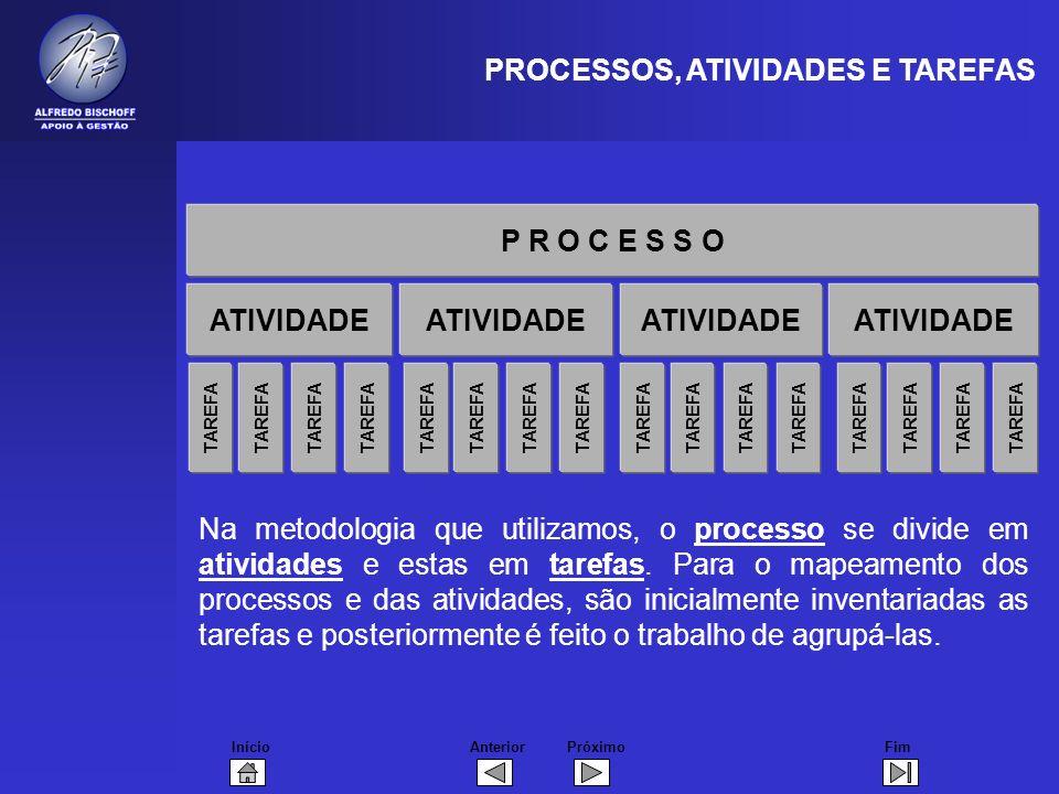 InícioFimAnteriorPróximo TAREFA ATIVIDADE P R O C E S S O TAREFA ATIVIDADE TAREFA ATIVIDADE TAREFA ATIVIDADE PROCESSOS, ATIVIDADES E TAREFAS Na metodo