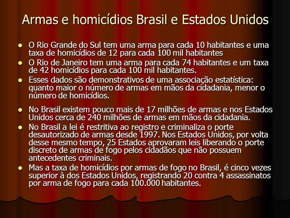 Armas e homicídios Brasil e Estados Unidos O Rio Grande do Sul tem uma arma para cada 10 habitantes e uma taxa de homicídios de 12 para cada 100 mil h