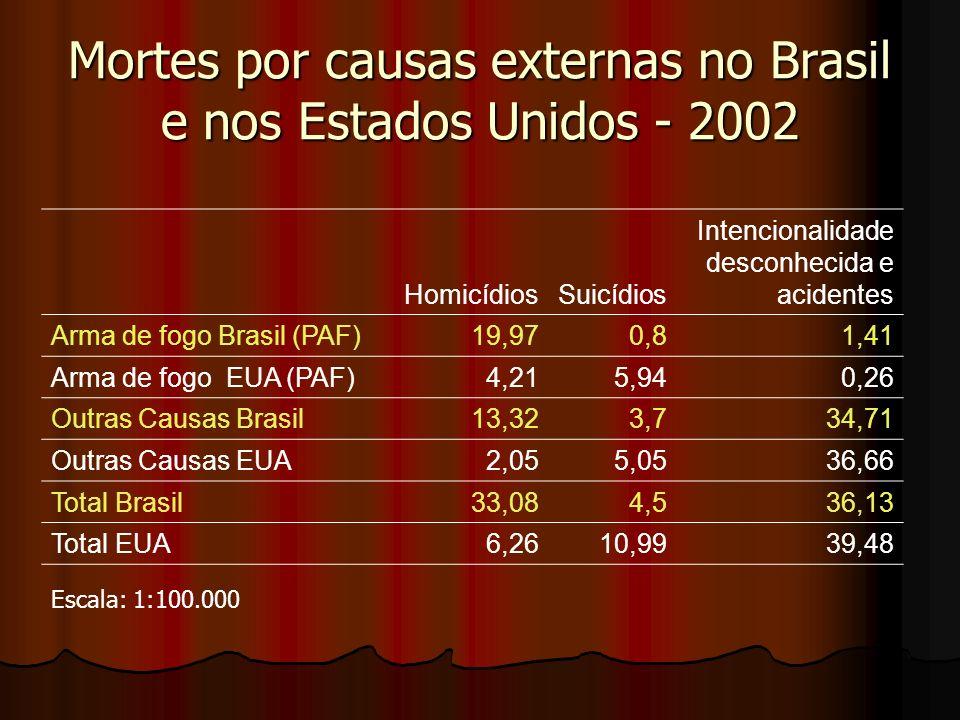 Mortes por causas externas no Brasil e nos Estados Unidos - 2002 Escala: 1:100.000 HomicídiosSuicídios Intencionalidade desconhecida e acidentes Arma de fogo Brasil (PAF)19,970,81,41 Arma de fogo EUA (PAF)4,215,940,26 Outras Causas Brasil13,323,734,71 Outras Causas EUA2,055,0536,66 Total Brasil33,084,536,13 Total EUA6,2610,9939,48