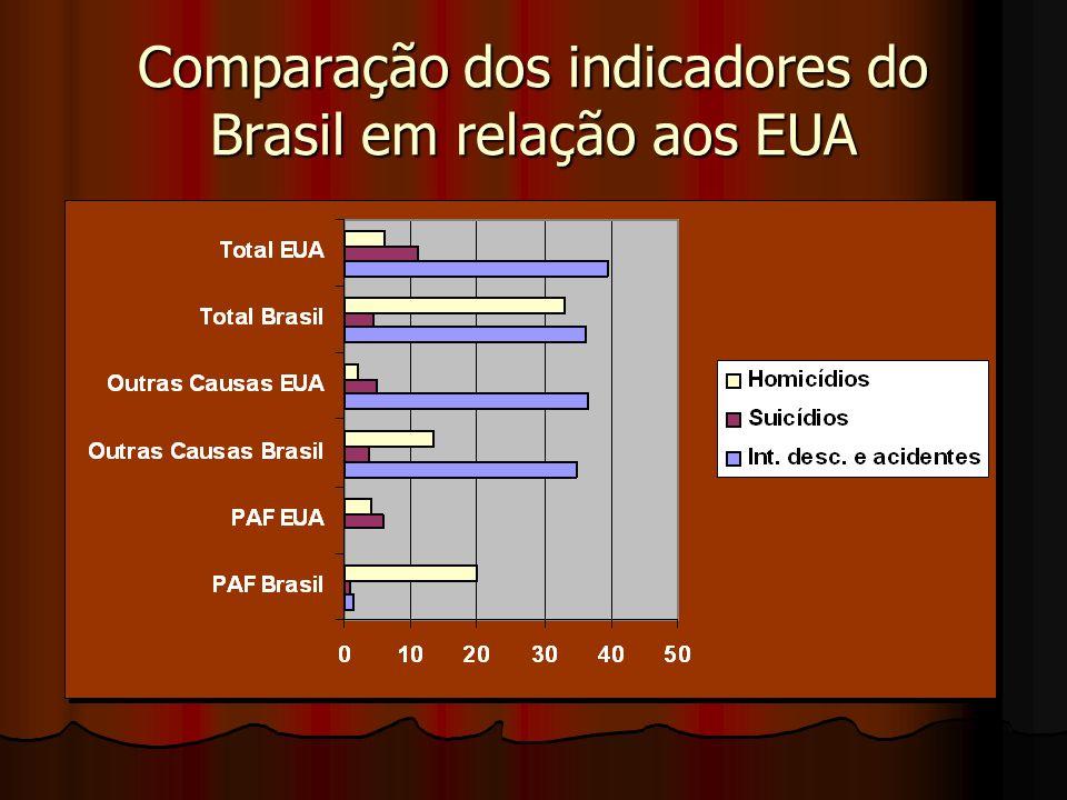 Comparação dos indicadores do Brasil em relação aos EUA