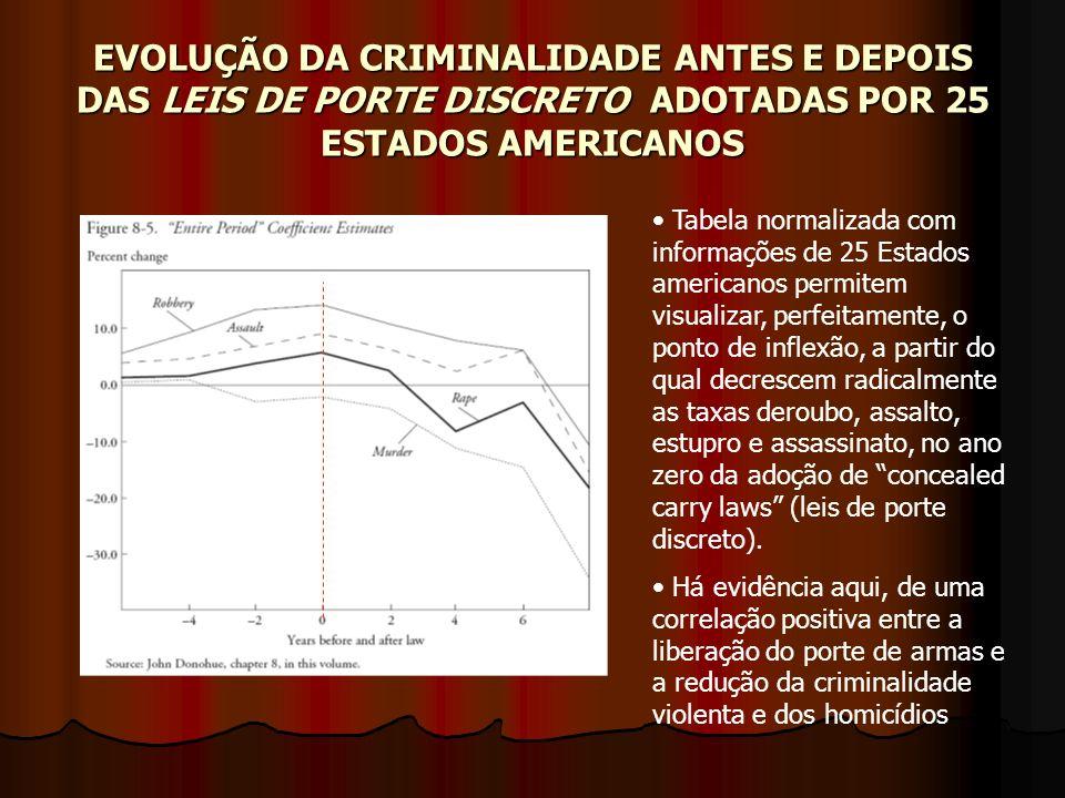 EVOLUÇÃO DA CRIMINALIDADE ANTES E DEPOIS DAS LEIS DE PORTE DISCRETO A A A ADOTADAS POR 25 ESTADOS AMERICANOS Tabela normalizada com informações de 25