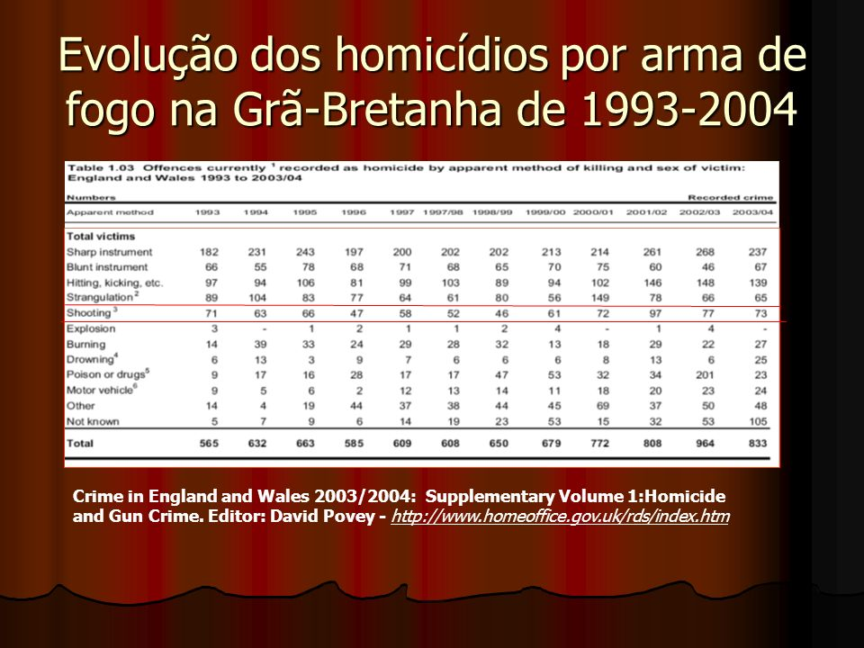Evolução dos homicídios por arma de fogo na Grã-Bretanha de 1993-2004 Crime in England and Wales 2003/2004: Supplementary Volume 1:Homicide and Gun Cr