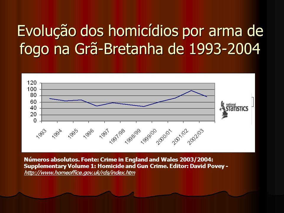 Evolução dos homicídios por arma de fogo na Grã-Bretanha de 1993-2004 Números absolutos. Fonte: Crime in England and Wales 2003/2004: Supplementary Vo