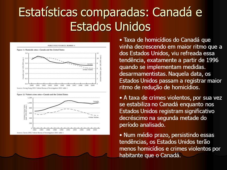 Estatísticas comparadas: Canadá e Estados Unidos Taxa de homicídios do Canadá que vinha decrescendo em maior ritmo que a dos Estados Unidos, viu refreada essa tendência, exatamente a partir de 1996 quando se implementam medidas.