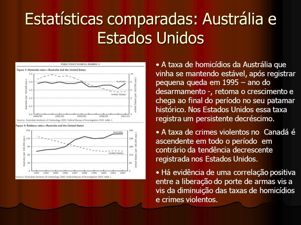 Estatísticas comparadas: Austrália e Estados Unidos A taxa de homicídios da Austrália que vinha se mantendo estável, após registrar pequena queda em 1995 – ano do desarmamento -, retoma o crescimento e chega ao final do período no seu patamar histórico.