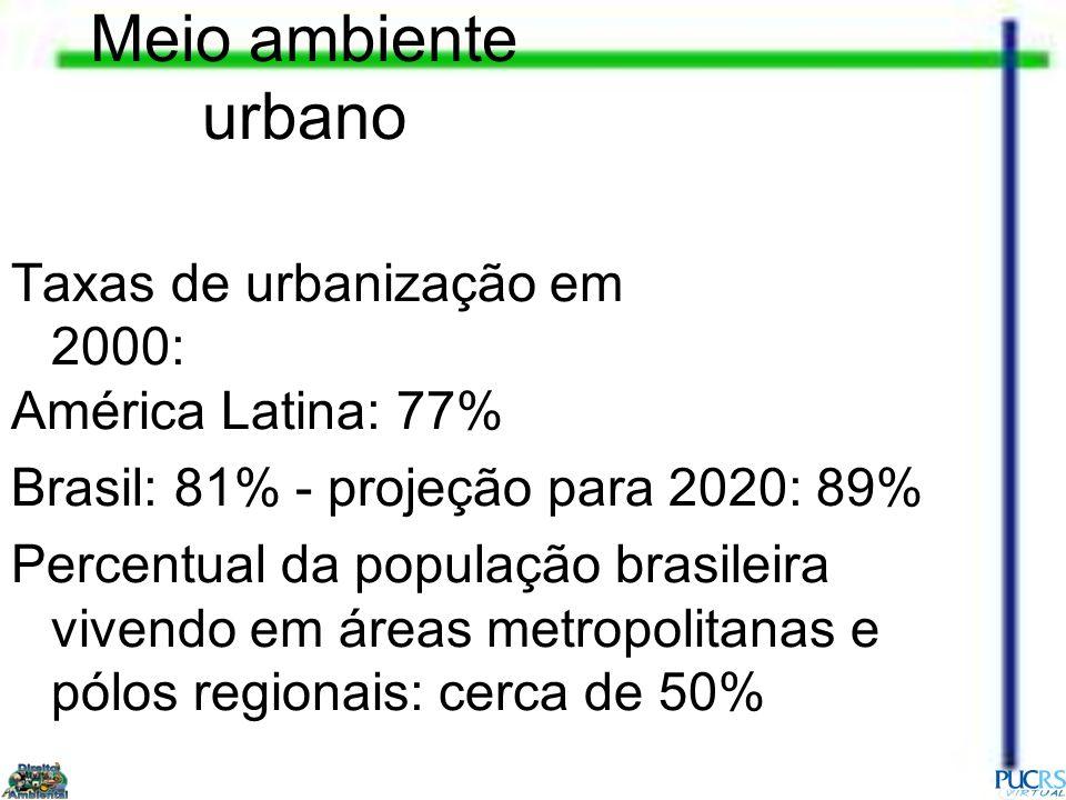Meio ambiente urbano Taxas de urbanização em 2000: América Latina: 77% Brasil: 81% - projeção para 2020: 89% Percentual da população brasileira vivend