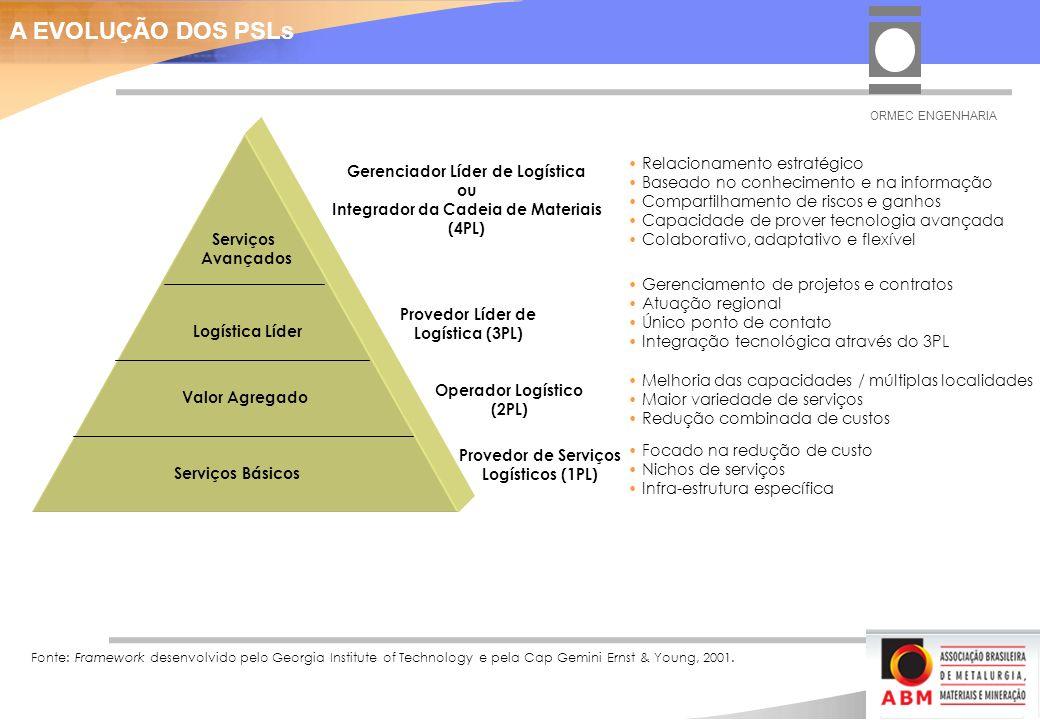 Serviços Básicos Valor Agregado Logística Líder Serviços Avançados Provedor de Serviços Logísticos (1PL) Operador Logístico (2PL) Provedor Líder de Logística (3PL) Gerenciador Líder de Logística ou Integrador da Cadeia de Materiais (4PL) Focado na redução de custo Nichos de serviços Infra-estrutura específica Melhoria das capacidades / múltiplas localidades Maior variedade de serviços Redução combinada de custos Gerenciamento de projetos e contratos Atuação regional Único ponto de contato Integração tecnológica através do 3PL Relacionamento estratégico Baseado no conhecimento e na informação Compartilhamento de riscos e ganhos Capacidade de prover tecnologia avançada Colaborativo, adaptativo e flexível Fonte: Framework desenvolvido pelo Georgia Institute of Technology e pela Cap Gemini Ernst & Young, 2001.