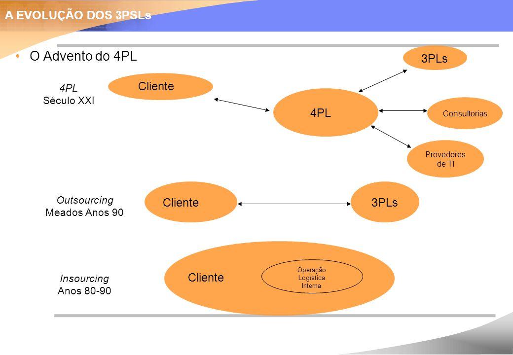 O Advento do 4PL Cliente Operação Logística Interna Insourcing Anos 80-90 Cliente Outsourcing Meados Anos 90 3PLs Cliente 4PL Século XXI 3PLs Consultorias Provedores de TI A EVOLUÇÃO DOS 3PSLs