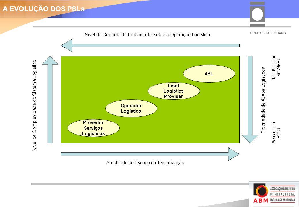 Provedor Serviços Logísticos Operador Logístico Lead Logistics Provider 4PL Amplitude do Escopo da Terceirização Nível de Complexidade do Sistema Logístico Nível de Controle do Embarcador sobre a Operação Logística Propriedade de Ativos Logísticos Baseado em Ativos Não Baseado em Ativos A EVOLUÇÃO DOS PSLs ORMEC ENGENHARIA
