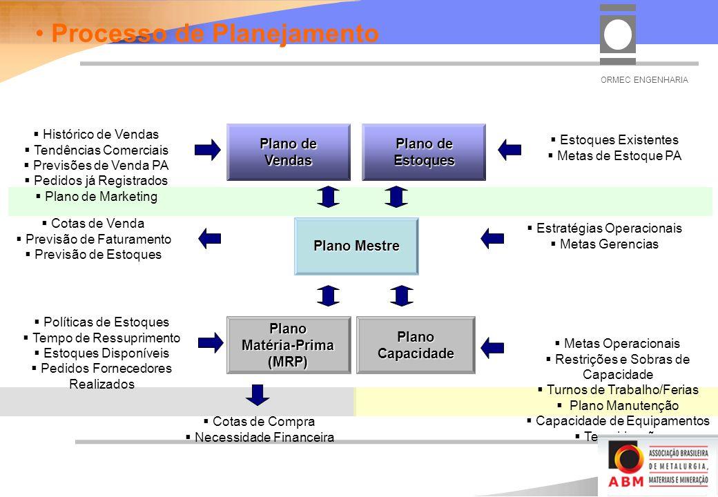 Estratégias Operacionais Metas Gerencias Cotas de Venda Previsão de Faturamento Previsão de Estoques Histórico de Vendas Tendências Comerciais Previsões de Venda PA Pedidos já Registrados Plano de Marketing Estoques Existentes Metas de Estoque PA Plano Mestre Plano Capacidade Plano de Vendas Plano de Estoques Plano Matéria-Prima (MRP) Metas Operacionais Restrições e Sobras de Capacidade Turnos de Trabalho/Ferias Plano Manutenção Capacidade de Equipamentos Terceirização Cotas de Compra Necessidade Financeira Políticas de Estoques Tempo de Ressuprimento Estoques Disponíveis Pedidos Fornecedores Realizados Processo de Planejamento ORMEC ENGENHARIA