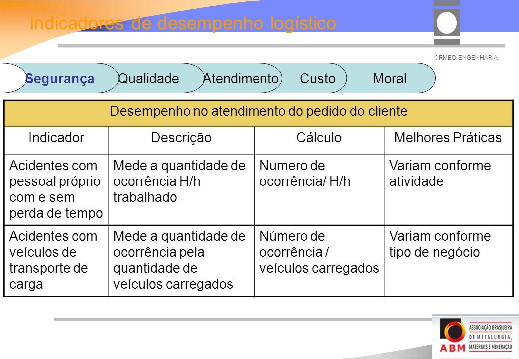ORMEC ENGENHARIA Desempenho no atendimento do pedido do cliente IndicadorDescriçãoCálculoMelhores Práticas Acidentes com pessoal próprio com e sem perda de tempo Mede a quantidade de ocorrência H/h trabalhado Numero de ocorrência/ H/h Variam conforme atividade Acidentes com veículos de transporte de carga Mede a quantidade de ocorrência pela quantidade de veículos carregados Número de ocorrência / veículos carregados Variam conforme tipo de negócio Indicadores de desempenho logístico SegurançaQualidadeAtendimento Custo Moral