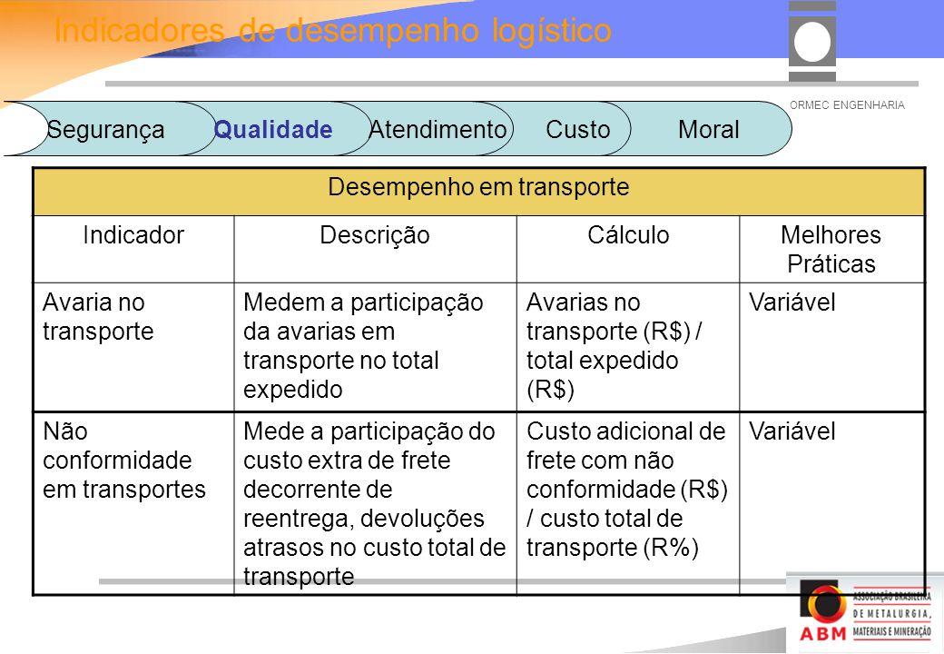 ORMEC ENGENHARIA Desempenho em transporte IndicadorDescriçãoCálculoMelhores Práticas Avaria no transporte Medem a participação da avarias em transporte no total expedido Avarias no transporte (R$) / total expedido (R$) Variável Não conformidade em transportes Mede a participação do custo extra de frete decorrente de reentrega, devoluções atrasos no custo total de transporte Custo adicional de frete com não conformidade (R$) / custo total de transporte (R%) Variável Indicadores de desempenho logístico SegurançaQualidadeAtendimento Custo Moral