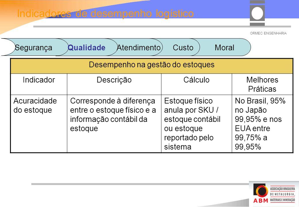 ORMEC ENGENHARIA Desempenho na gestão do estoques IndicadorDescriçãoCálculoMelhores Práticas Acuracidade do estoque Corresponde à diferença entre o estoque físico e a informação contábil da estoque Estoque físico anula por SKU / estoque contábil ou estoque reportado pelo sistema No Brasil, 95% no Japão 99,95% e nos EUA entre 99,75% a 99,95% Indicadores de desempenho logístico SegurançaQualidadeAtendimento Custo Moral