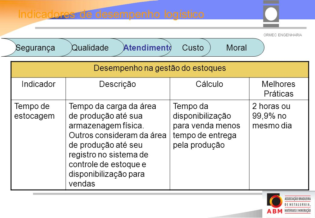 ORMEC ENGENHARIA Desempenho na gestão do estoques IndicadorDescriçãoCálculoMelhores Práticas Tempo de estocagem Tempo da carga da área de produção até sua armazenagem física.