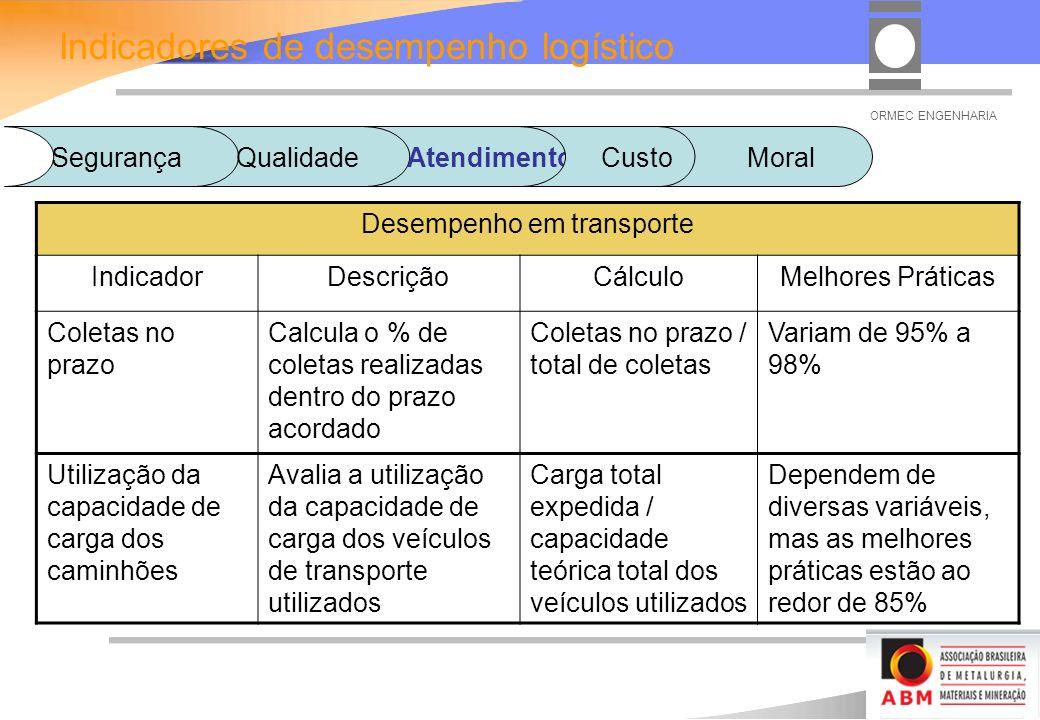 ORMEC ENGENHARIA Desempenho em transporte IndicadorDescriçãoCálculoMelhores Práticas Coletas no prazo Calcula o % de coletas realizadas dentro do prazo acordado Coletas no prazo / total de coletas Variam de 95% a 98% Utilização da capacidade de carga dos caminhões Avalia a utilização da capacidade de carga dos veículos de transporte utilizados Carga total expedida / capacidade teórica total dos veículos utilizados Dependem de diversas variáveis, mas as melhores práticas estão ao redor de 85% Indicadores de desempenho logístico SegurançaQualidadeAtendimento Custo Moral