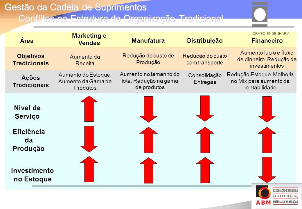 Investimento no Estoque Nível de Serviço Eficiência da Produção Financeiro Marketing e Vendas Manufatura Objetivos Tradicionais Aumento lucro e fluxo de dinheiro.