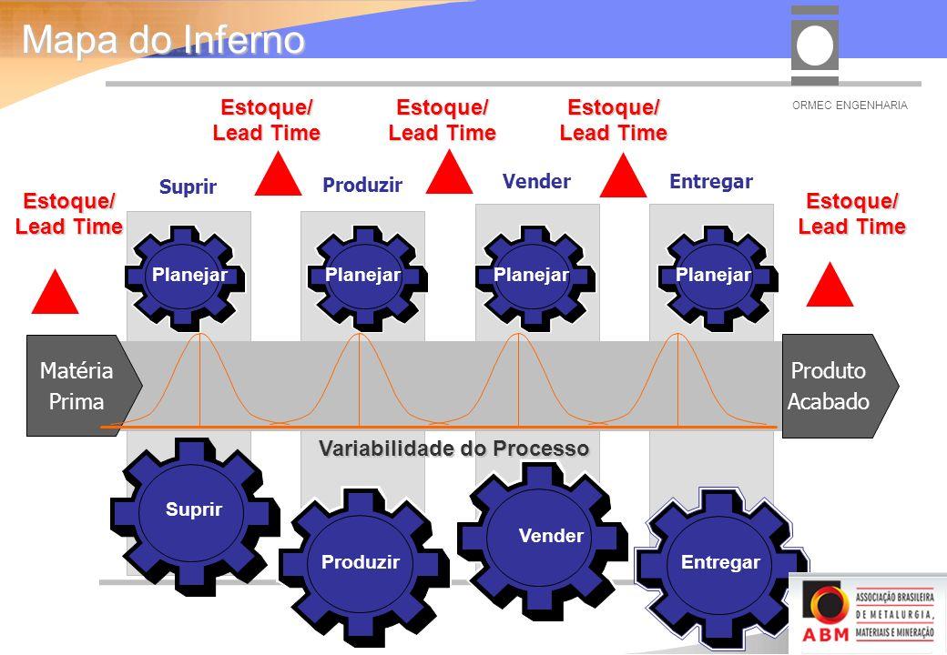 EntregarVender Produzir SuprirEstoque/ Lead Time Estoque/ Estoque/ Estoque/ Estoque/ Vender Planejar Suprir Entregar Produzir Planejar Produto Acabado Matéria Prima Variabilidade do Processo Mapa do Inferno ORMEC ENGENHARIA