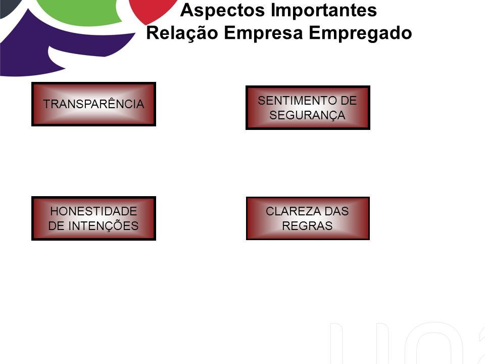 Aspectos Importantes Relação Empresa Empregado TRANSPARÊNCIA HONESTIDADE DE INTENÇÕES CLAREZA DAS REGRAS SENTIMENTO DE SEGURANÇA