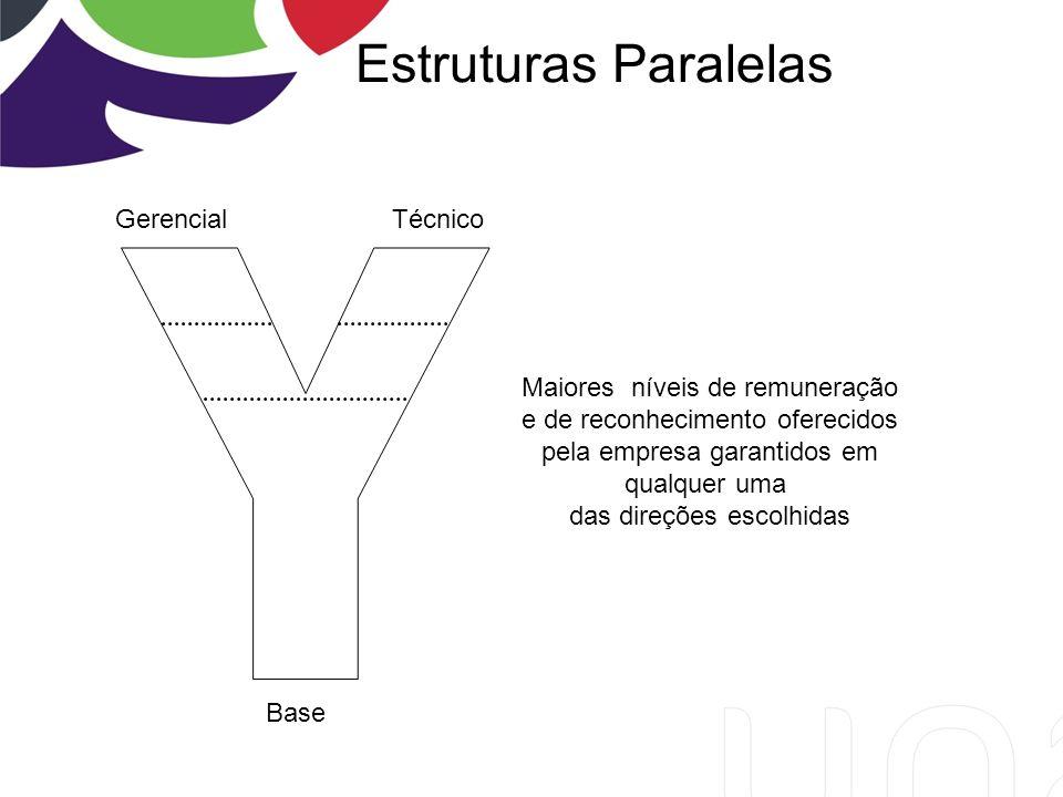 Estruturas Paralelas Base Gerencial Técnico Maiores níveis de remuneração e de reconhecimento oferecidos pela empresa garantidos em qualquer uma das direções escolhidas