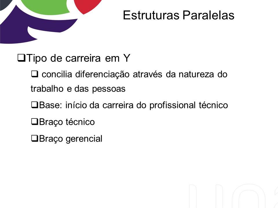 Tipo de carreira em Y concilia diferenciação através da natureza do trabalho e das pessoas Base: início da carreira do profissional técnico Braço técnico Braço gerencial Estruturas Paralelas