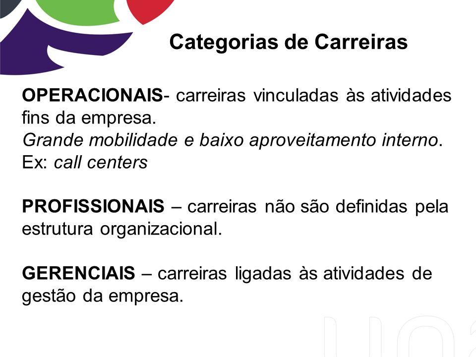 Categorias de Carreiras OPERACIONAIS- carreiras vinculadas às atividades fins da empresa.