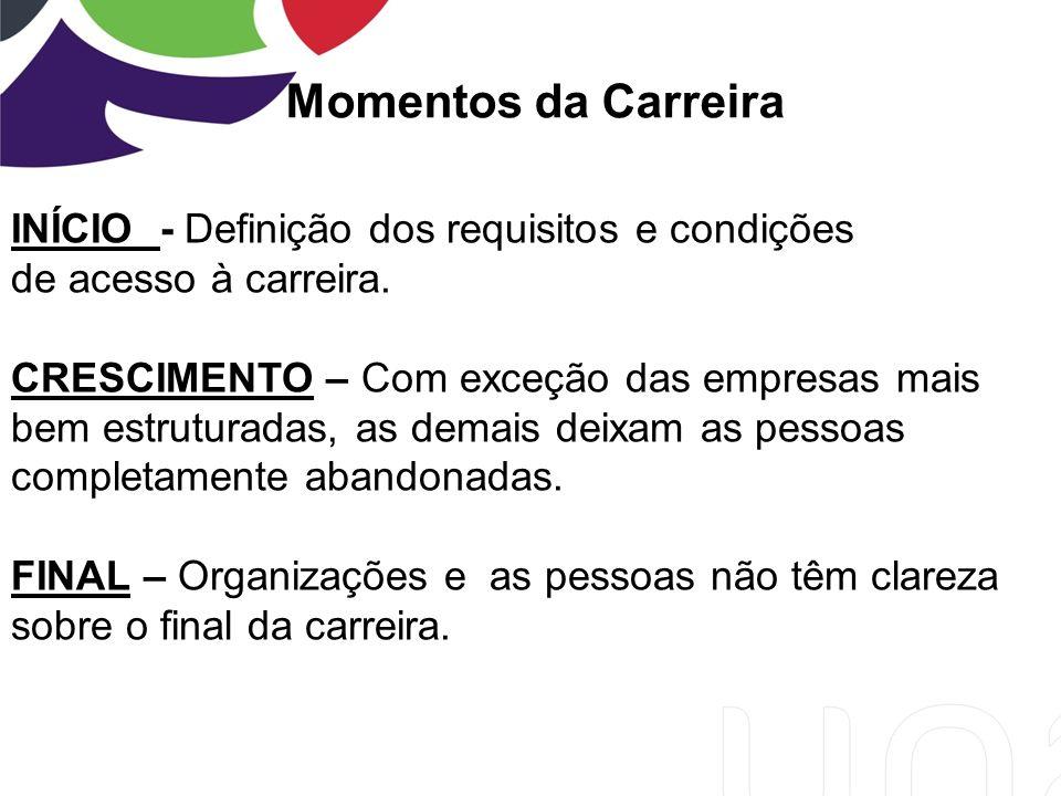 Momentos da Carreira INÍCIO - Definição dos requisitos e condições de acesso à carreira.