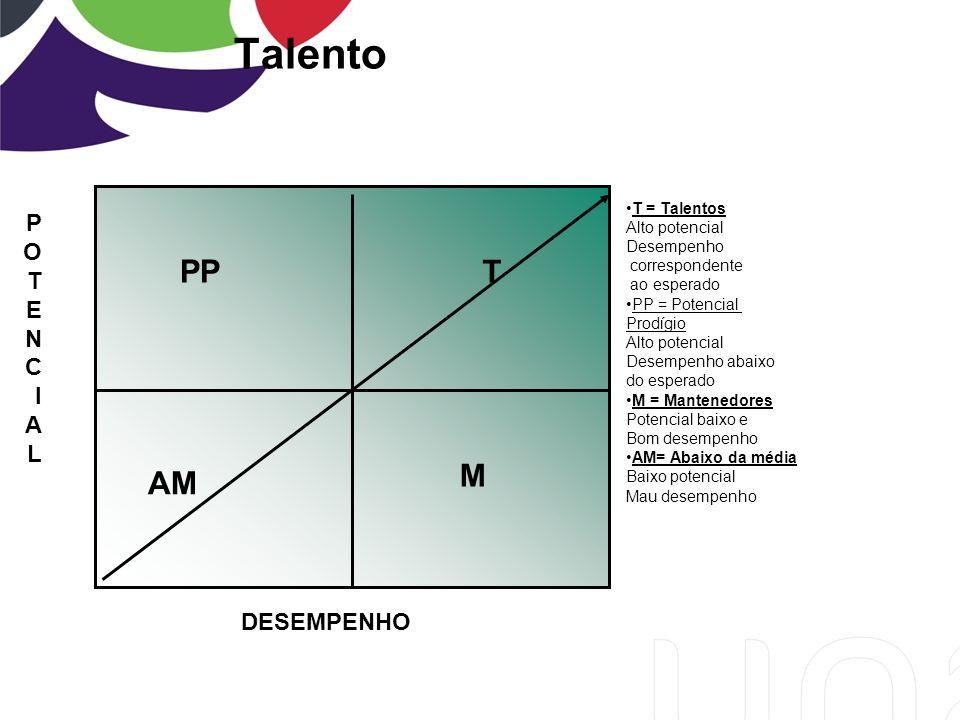 Talento PP T AM M DESEMPENHO POTENCIALPOTENCIAL T = Talentos Alto potencial Desempenho correspondente ao esperado PP = Potencial Prodígio Alto potencial Desempenho abaixo do esperado M = Mantenedores Potencial baixo e Bom desempenho AM= Abaixo da média Baixo potencial Mau desempenho