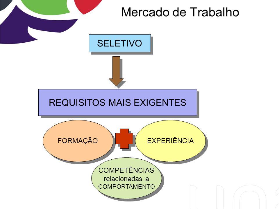 Mercado de Trabalho Seletivo SELETIVO REQUISITOS MAIS EXIGENTES FORMAÇÃO EXPERIÊNCIA COMPETÊNCIAS relacionadas a COMPORTAMENTO COMPETÊNCIAS relacionadas a COMPORTAMENTO
