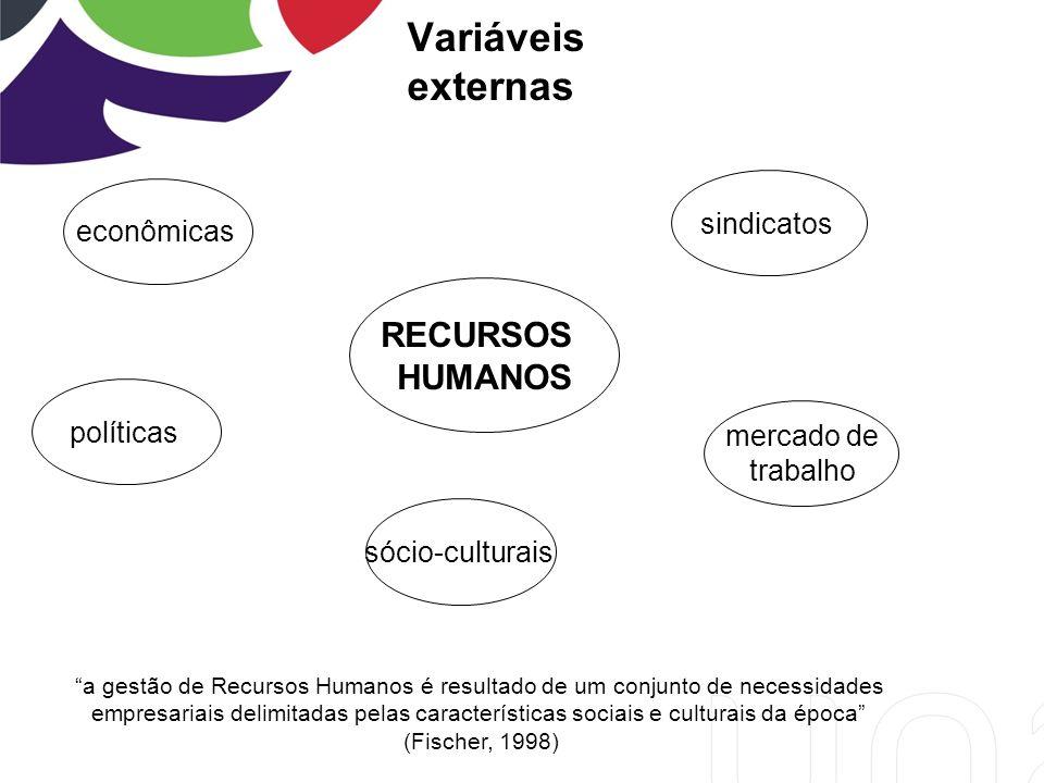 Variáveis externas RECURSOS HUMANOS econômicas mercado de trabalho políticas sócio-culturais sindicatos a gestão de Recursos Humanos é resultado de um conjunto de necessidades empresariais delimitadas pelas características sociais e culturais da época (Fischer, 1998)
