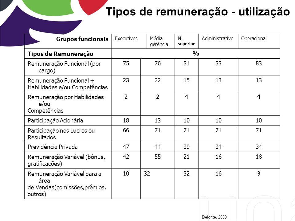 Tipos de remuneração - utilização Grupos funcionais ExecutivosMédia gerência N.