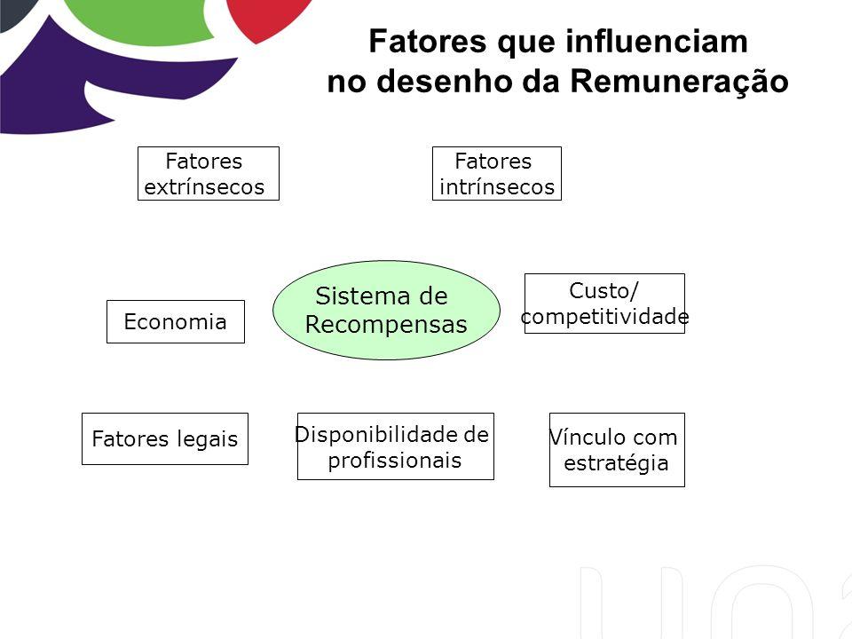 Sistema de Recompensas Fatores extrínsecos Fatores intrínsecos Custo/ competitividade Vínculo com estratégia Disponibilidade de profissionais Fatores legais Economia Fatores que influenciam no desenho da Remuneração