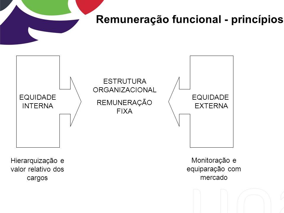 Remuneração funcional - princípios EQUIDADE INTERNA EQUIDADE EXTERNA Hierarquização e valor relativo dos cargos ESTRUTURA ORGANIZACIONAL REMUNERAÇÃO FIXA Monitoração e equiparação com mercado