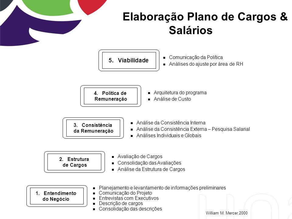 Elaboração Plano de Cargos & Salários n Comunicação da Política n Análises do ajuste por área de RH 5.
