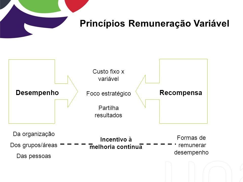 PrincípiosRemuneração Variável DesempenhoRecompensa Da organização Dos grupos/áreas Das pessoas Formas de remunerar desempenho Incentivo à melhoria contínua Custo fixo x variável Foco estratégico Partilha resultados