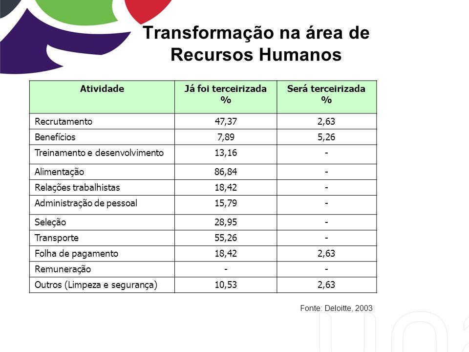 Transformação na área de Recursos Humanos AtividadeJá foi terceirizada % Será terceirizada % Recrutamento47,372,63 Benefícios7,895,26 Treinamento e desenvolvimento13,16- Alimentação86,84- Relações trabalhistas18,42- Administração de pessoal15,79- Seleção28,95- Transporte55,26- Folha de pagamento18,422,63 Remuneração-- Outros (Limpeza e segurança)10,532,63 Fonte: Deloitte, 2003