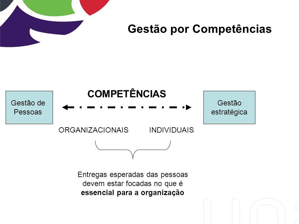Gestão por Competências Gestão de Pessoas Gestão estratégica COMPETÊNCIAS ORGANIZACIONAISINDIVIDUAIS Entregas esperadas das pessoas devem estar focadas no que é essencial para a organização