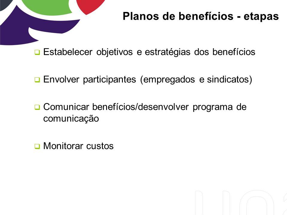 Planos de benefícios - etapas Estabelecer objetivos e estratégias dos benefícios Envolver participantes (empregados e sindicatos) Comunicar benefícios/desenvolver programa de comunicação Monitorar custos