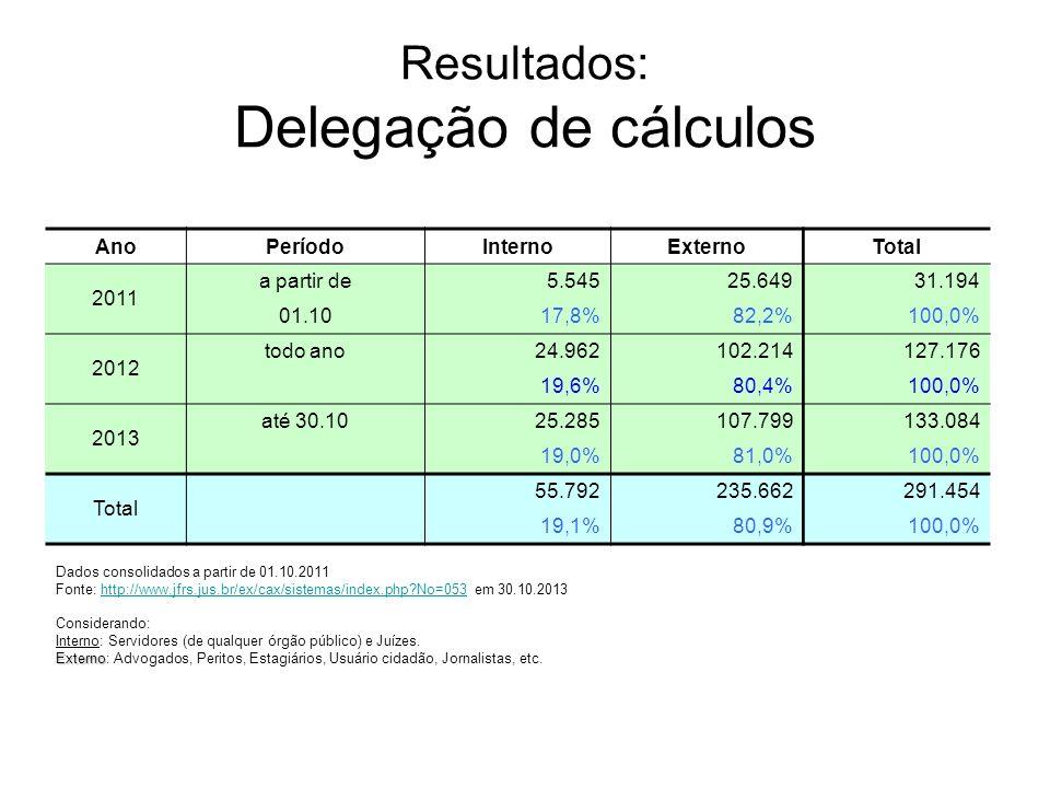 Resultados: Delegação de cálculos AnoPeríodoInternoExternoTotal 2011 a partir de5.54525.64931.194 01.1017,8%82,2%100,0% 2012 todo ano24.962102.214127.
