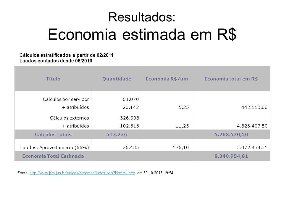 Resultados: Economia estimada em R$ TítuloQuantidadeEconomia R$/umEconomia total em R$ Cálculos por servidor64.070 5,25442.113,00 + atribuídos20.142 C