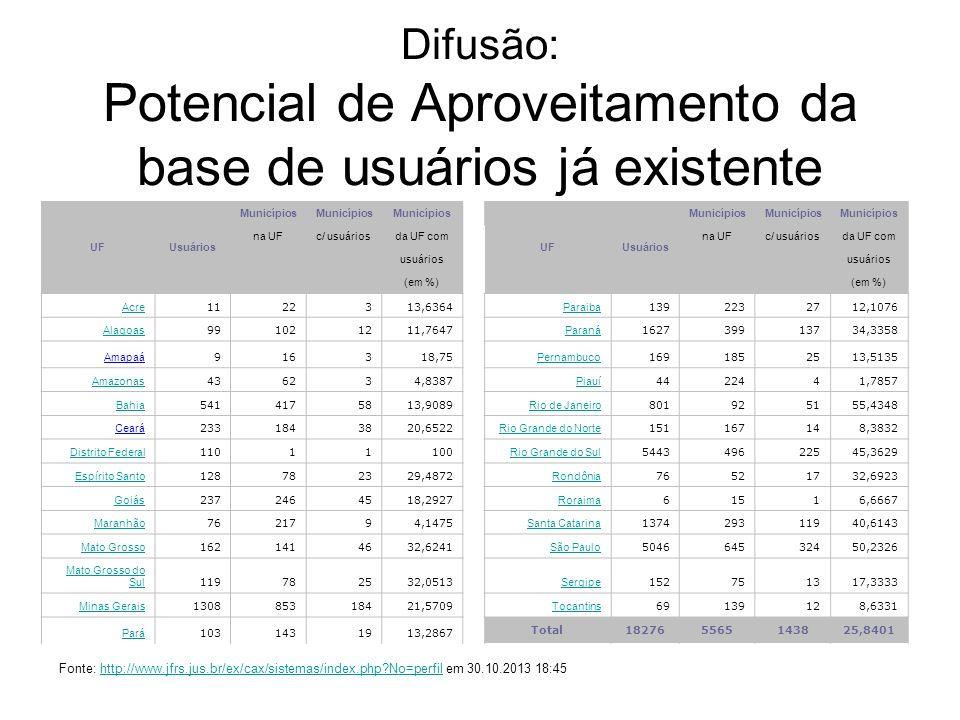 Difusão: Potencial de Aproveitamento da base de usuários já existente UFUsuários Municípios UFUsuários Municípios na UFc/ usuáriosda UF comna UFc/ usu