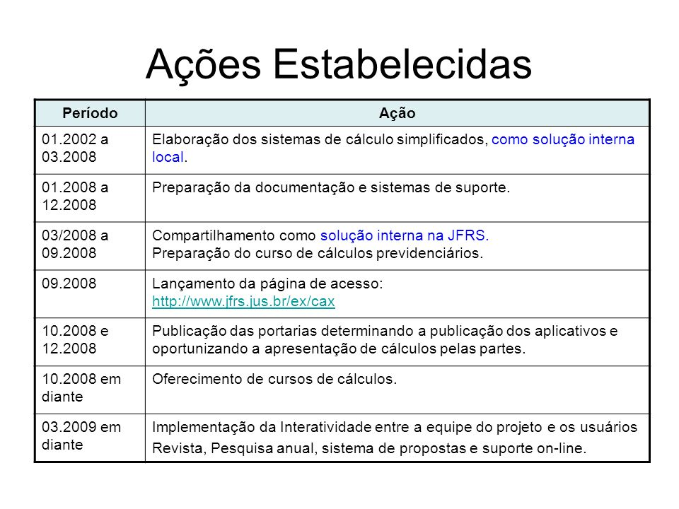 Ações Estabelecidas PeríodoAção 01.2002 a 03.2008 Elaboração dos sistemas de cálculo simplificados, como solução interna local. 01.2008 a 12.2008 Prep
