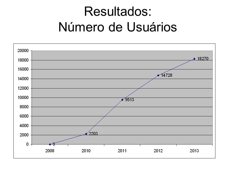 Resultados: Perfil de Usuários ContextoUsuários advogado12630 estagiário328 perito478 servidor1347 usuário / cidadão3460 jornalista / meios de comunicação10 julgador / juiz / desembargador / ministro23 Total18276 Situação em 30.10.2013