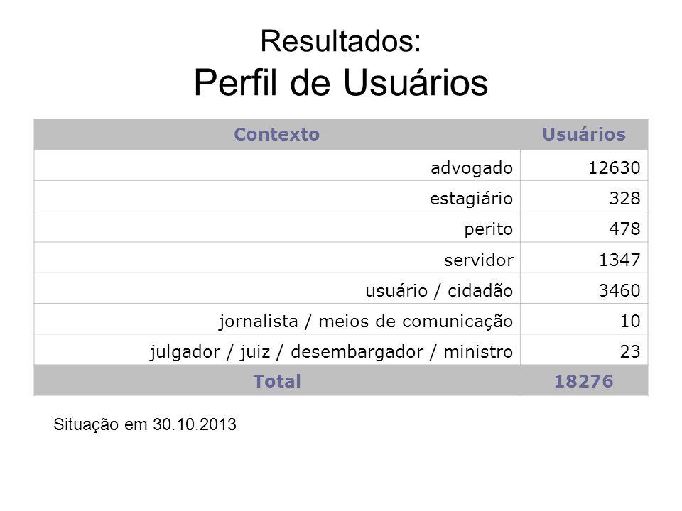 Resultados: Perfil de Usuários ContextoUsuários advogado12630 estagiário328 perito478 servidor1347 usuário / cidadão3460 jornalista / meios de comunic