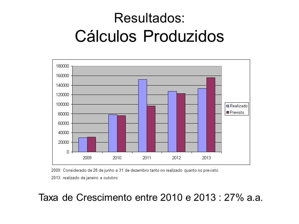 Resultados: Cálculos Produzidos 2009: Considerado de 28 de junho a 31 de dezembro tanto no realizado quanto no previsto 2013: realizado de janeiro a o