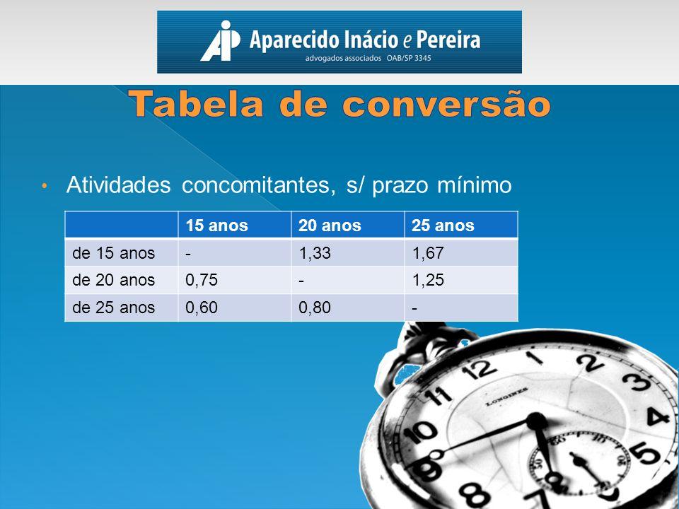 Atividades concomitantes, s/ prazo mínimo 15 anos20 anos25 anos de 15 anos-1,331,67 de 20 anos0,75-1,25 de 25 anos0,600,80-