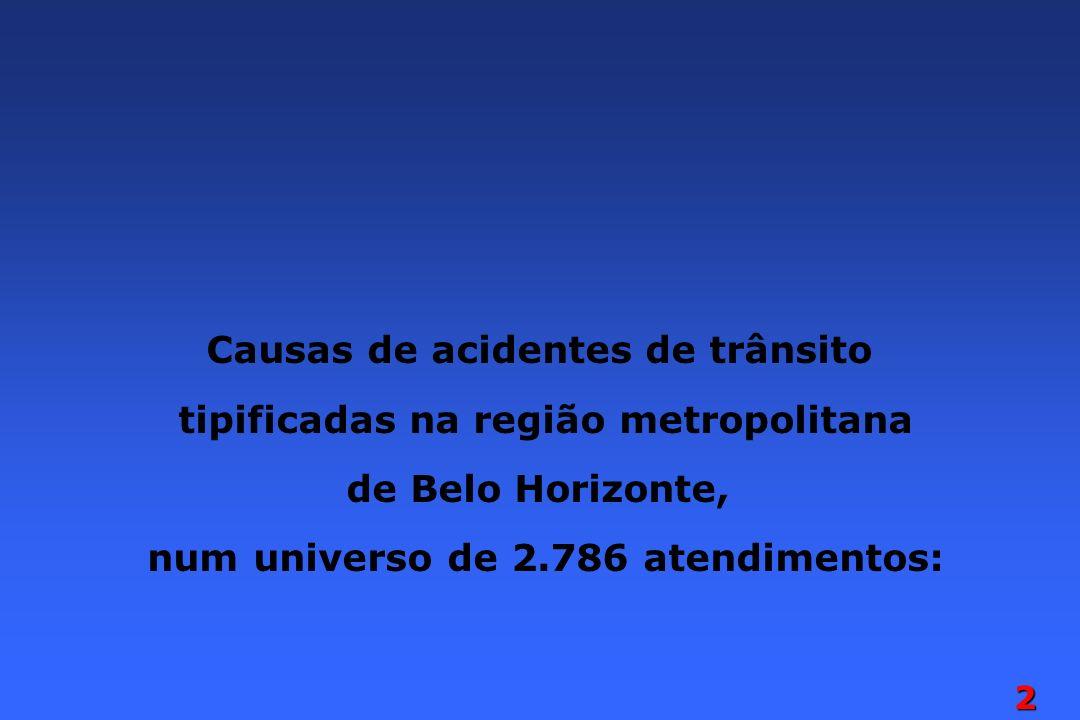 2 Causas de acidentes de trânsito tipificadas na região metropolitana de Belo Horizonte, num universo de 2.786 atendimentos: