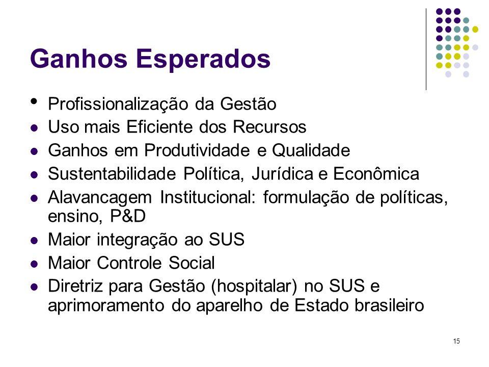15 Ganhos Esperados Profissionalização da Gestão Uso mais Eficiente dos Recursos Ganhos em Produtividade e Qualidade Sustentabilidade Política, Jurídi
