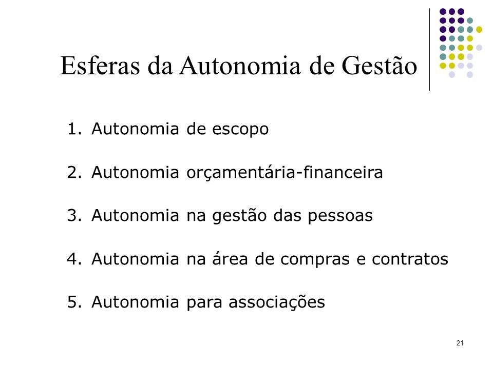 21 Esferas da Autonomia de Gestão 1.Autonomia de escopo 2.Autonomia orçamentária-financeira 3.Autonomia na gestão das pessoas 4.Autonomia na área de c